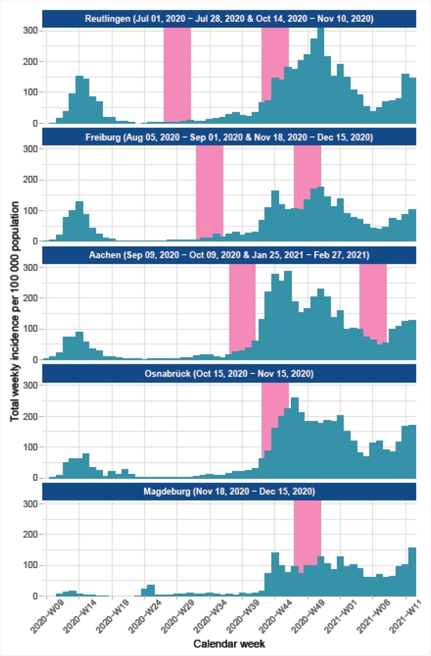 Време за вземане на проби от MuSPAD за сайт в сравнение със съобщените случаи Източник @RKI в Германия, юли 2020 г.-февруари 2021 г., Данните за селските райони и град Оснабрюк и Фрайбург са обобщени.